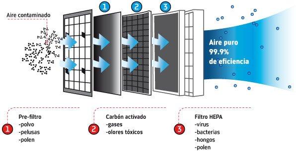 como funciona purificador de aire